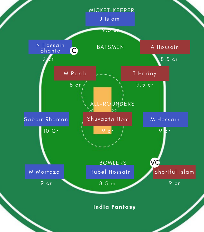 Al Vs Scc Dream11 Prediction Dpd One Day Preview Team News Playing11 India Fantasy