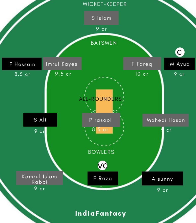 Pdsc Vs Ggc Dream11 Prediction Dhaka Premier Division Cricket League Preview Team News Playing11 India Fantasy
