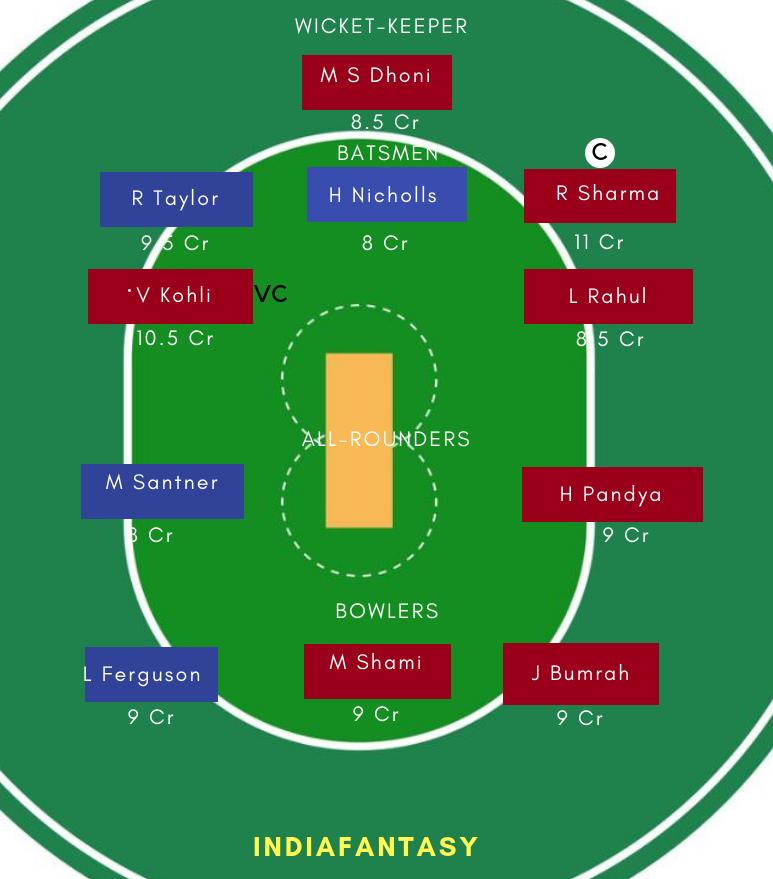 IND vs NZ DREAM11 Match Prediction | GRAND LEAGUE TEAM